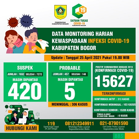 tabel corona kabupaten bogor